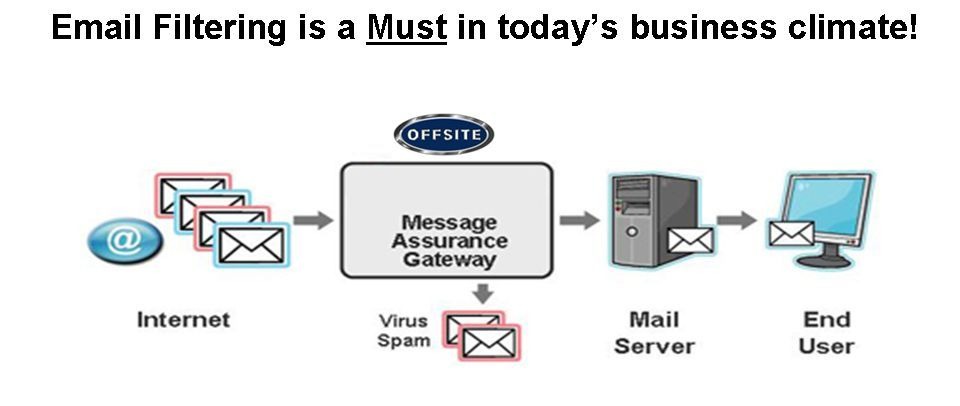 Example of our email filtering services